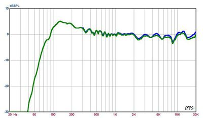 Sonos Play 1 Frequency Measurements