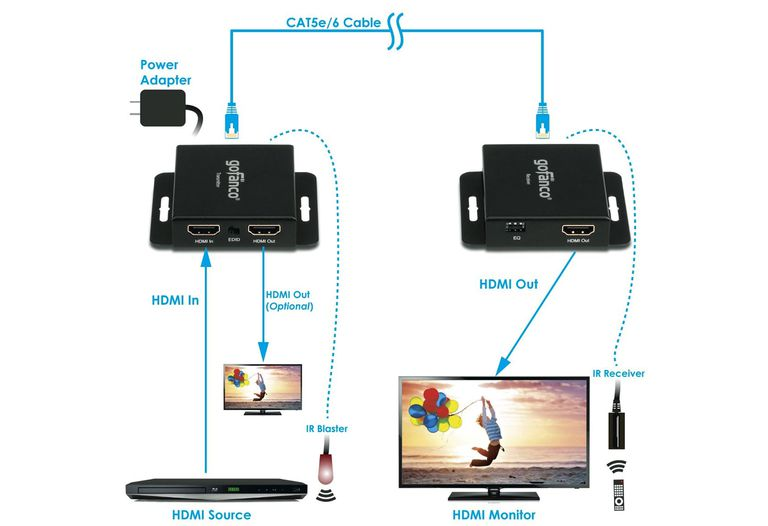 Gofanco - HDMI to Cat-5e High Speed Extender - Connection Sample