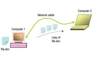 Simple network with two computers