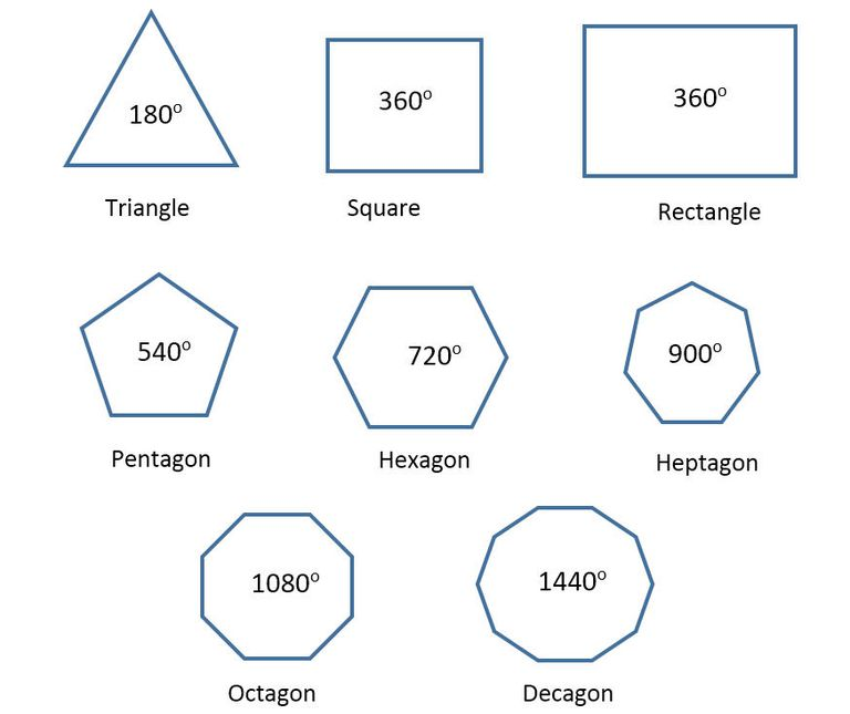Polygon Geometry: Pentagons, Hexagons and Dodecagons