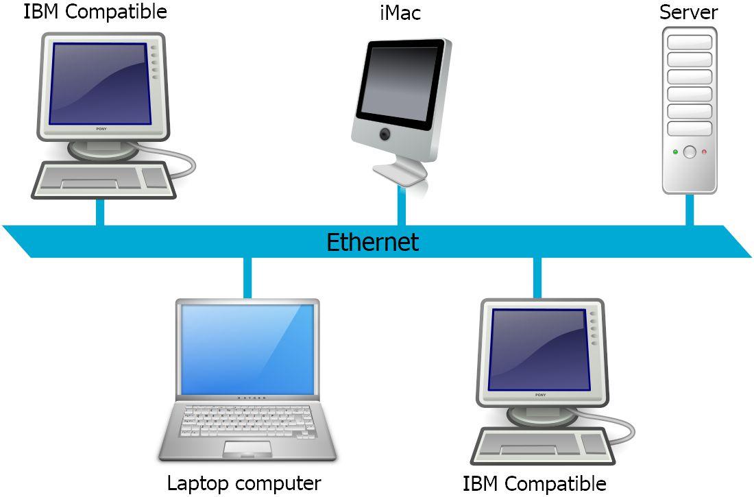 Illustration of an Ethernet LAN network