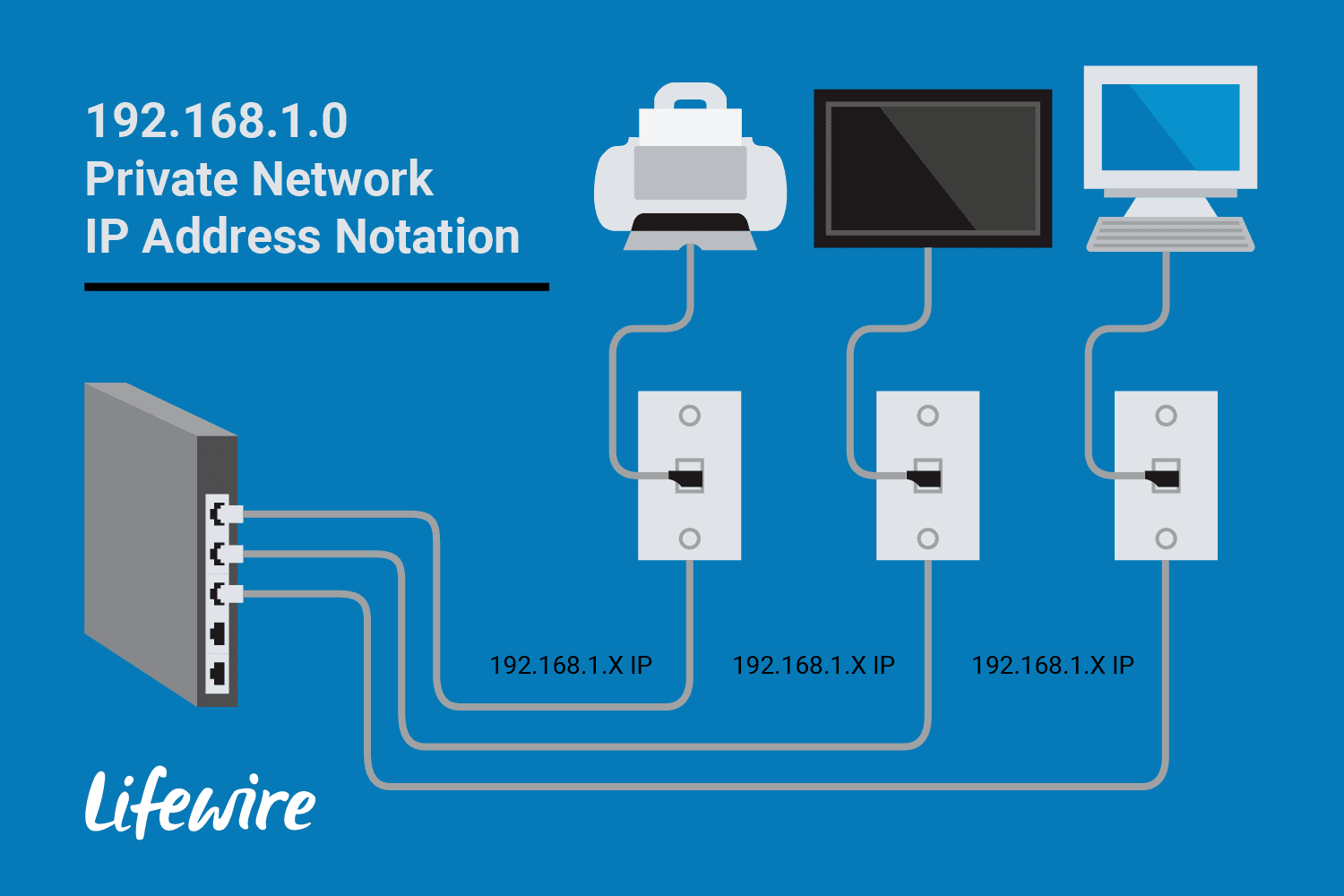 192.168.1.0 Private Network IP Address Notation