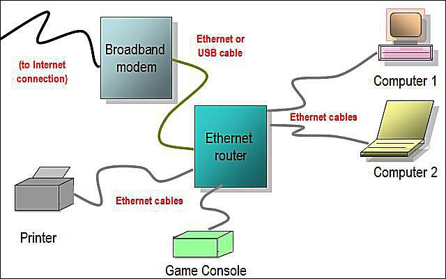 wired home network diagram featuring ethernet router