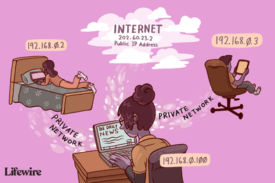 Illustration of a person using the internet from various private IP addresses via a single public IP address