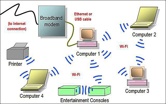 wireless home network diagram featuring ad hoc wi-fi connections