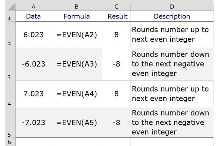 Round Numbers to the Next Even Integer in Excel with the EVEN Function screenshot