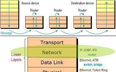 The osi model layers from physical to application network layer ccuart Gallery