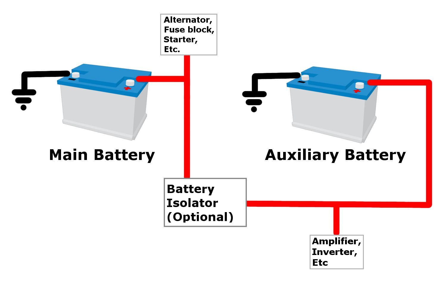 Is It Safe To Add An Auxiliary Battery Car Diagram