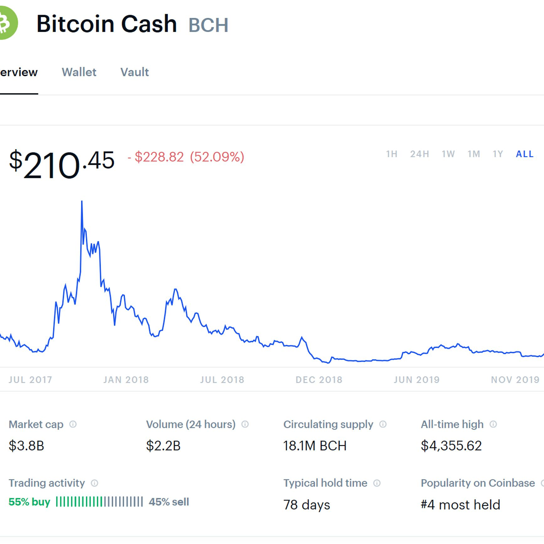 What Is Bitcoin Cash And How Does It Work