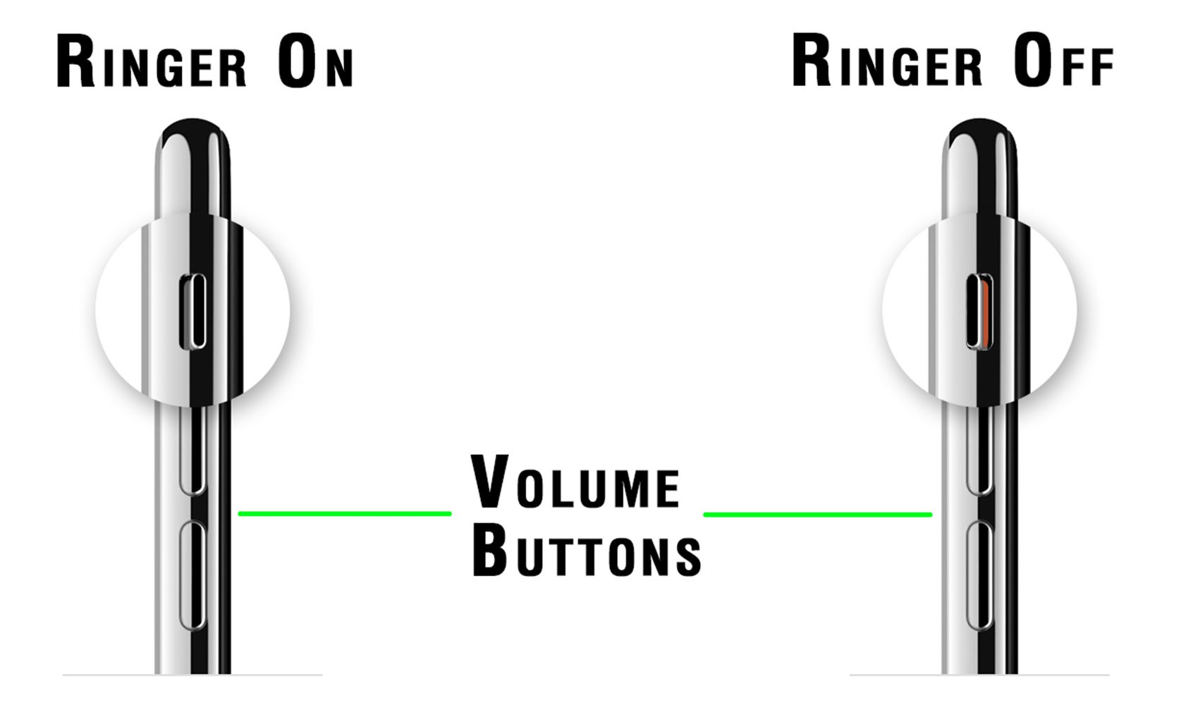 iPhone ringer switches showing Ringer On, Ringer Off and Volume Buttons