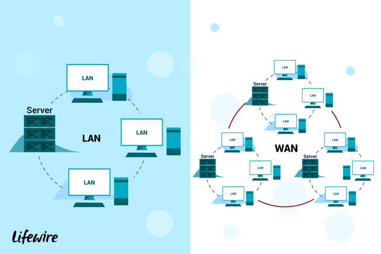 LANs, WANs, and Other Area Networks Explained