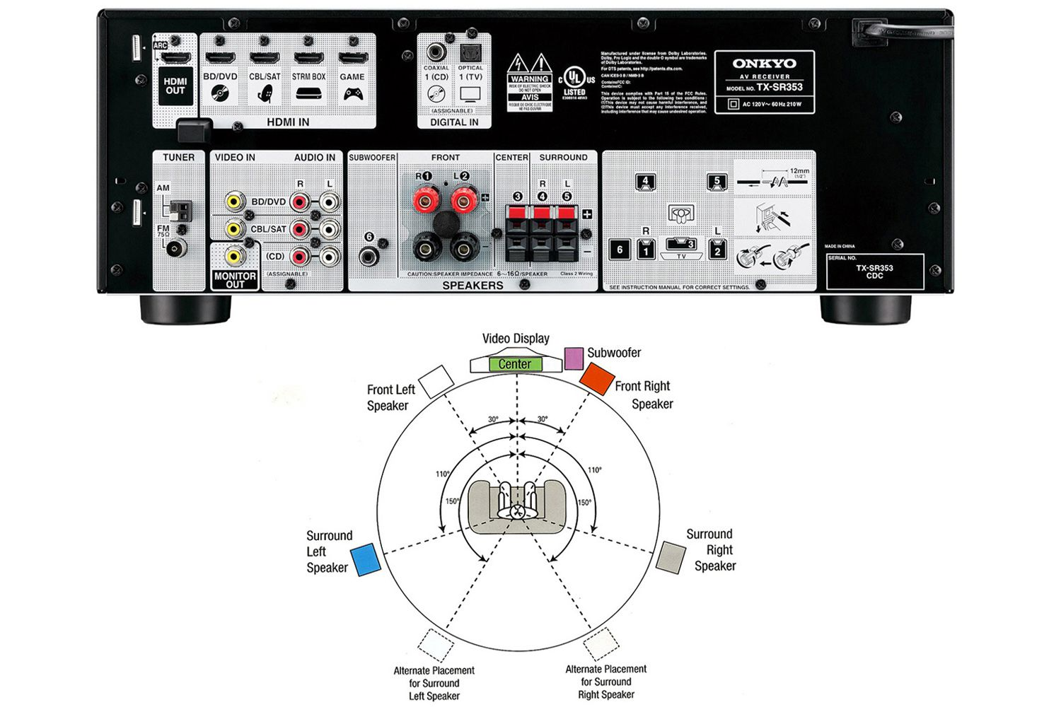 5.1 Surround Sound Wiring Diagram from www.lifewire.com