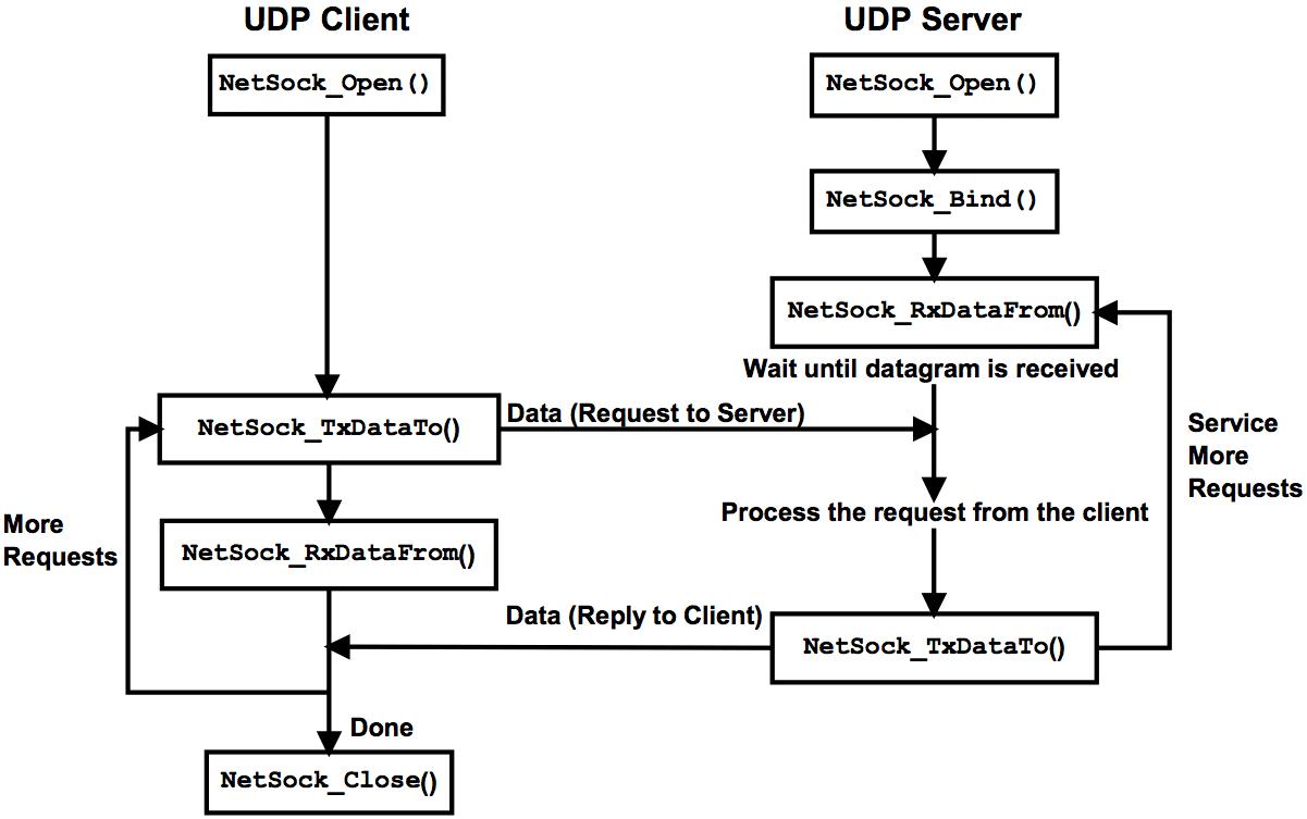 Socket Programming for Computer Networks