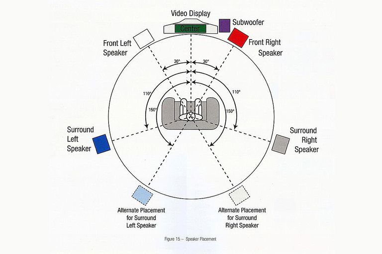 Speaker placement diagram