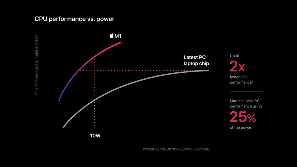 Apple M1 CPU power chart claiming M1 is up to 2x faster