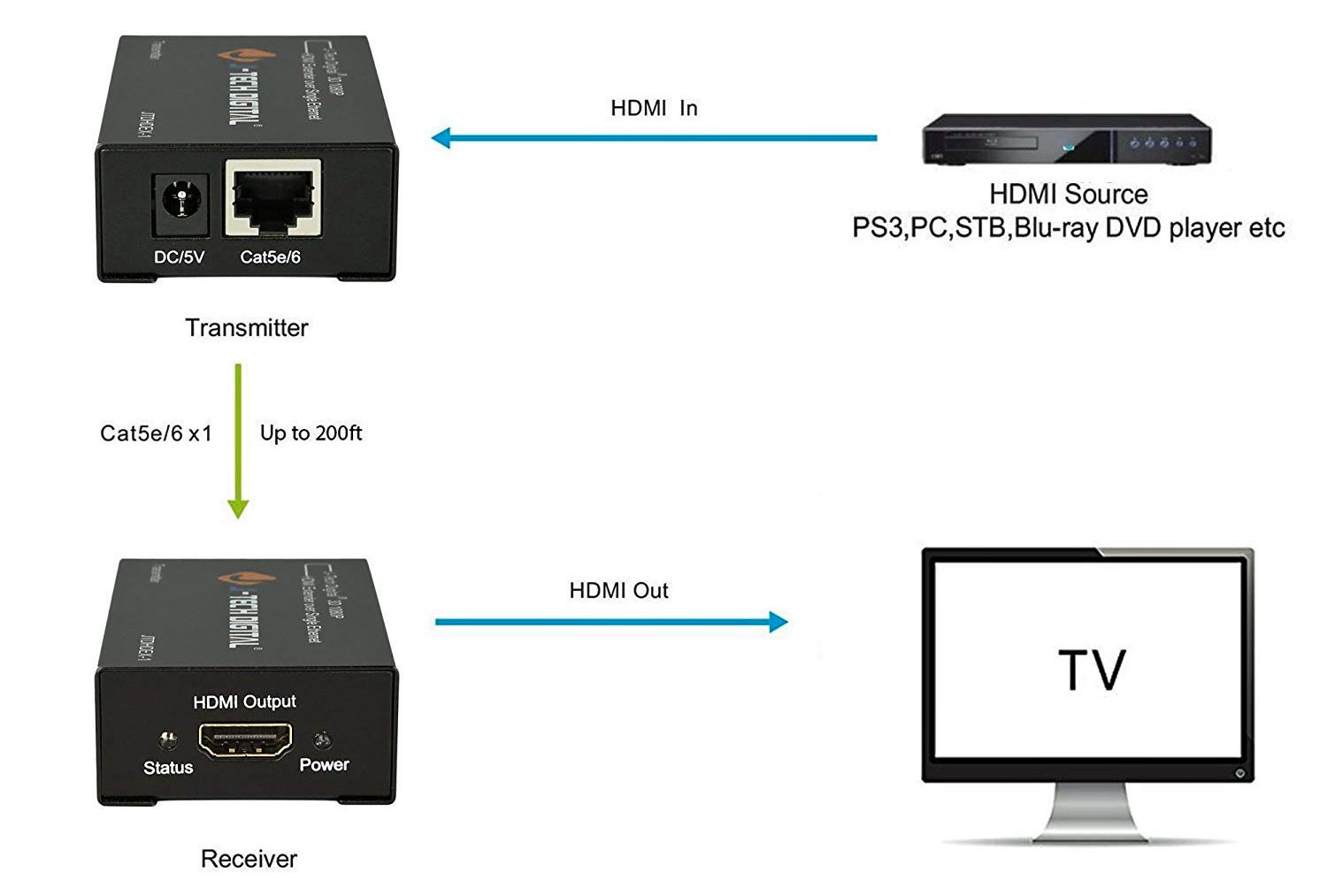 How To Connect Hdmi Wired Or Wirelessly For Long Distances Sky Hd Multiroom Wiring