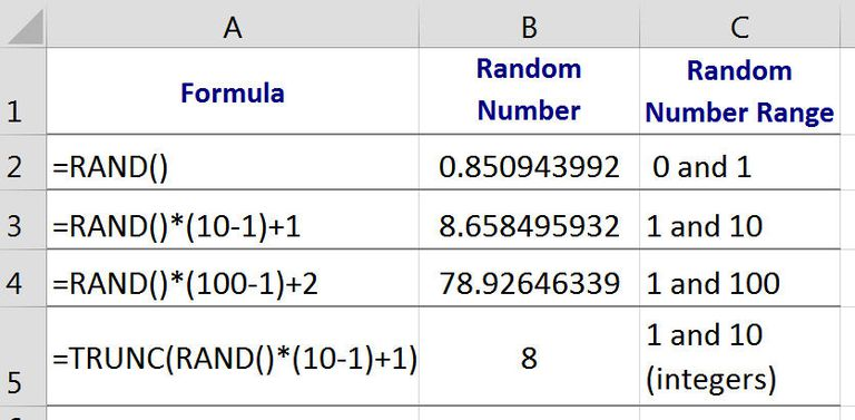 Generate Random Numbers with Google Spreadsheets' RAND Function