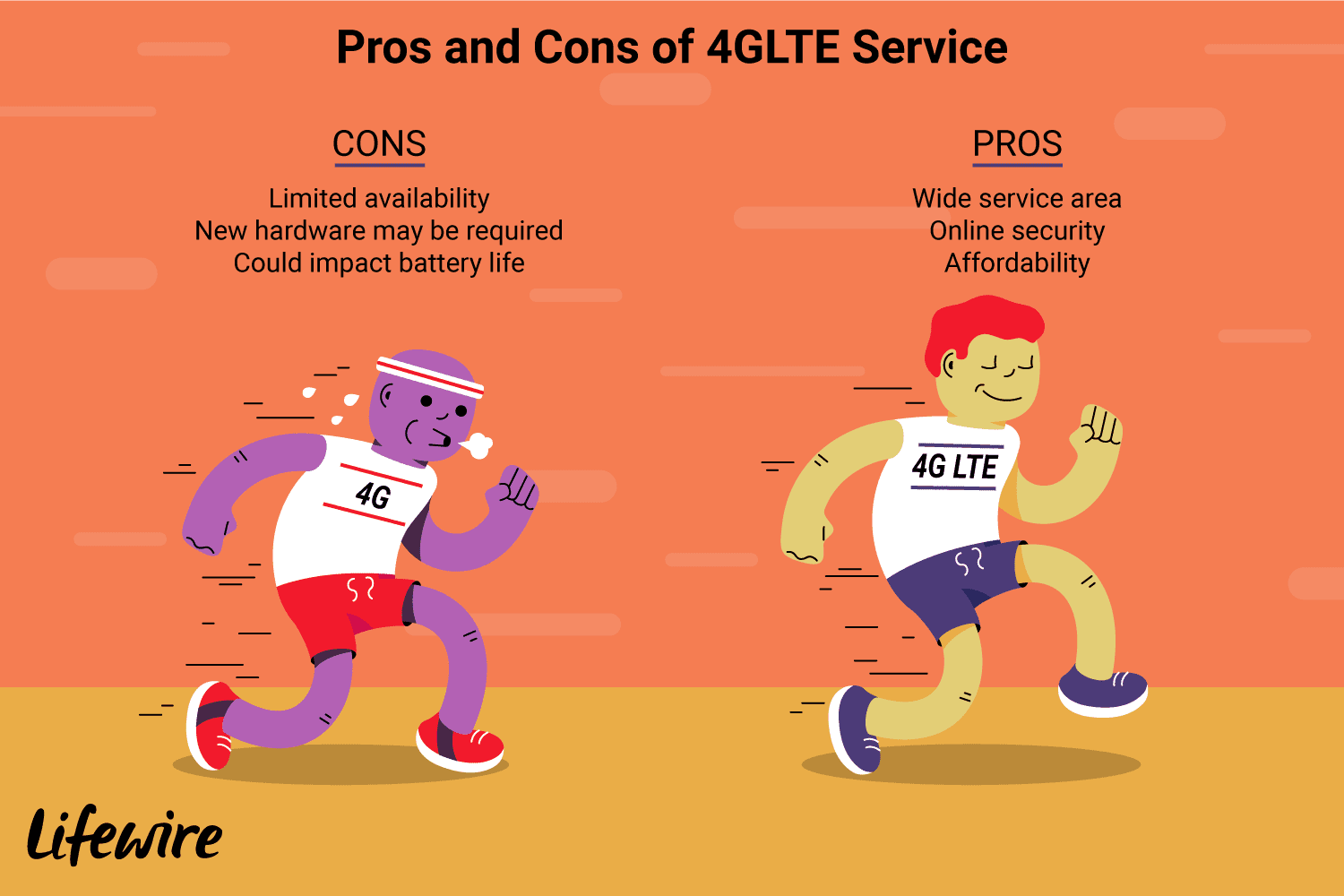 what is faster 4g or lte