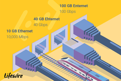 an illustration of the different speeds of ethernet connections