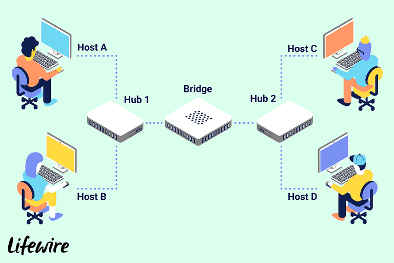 An illustration of how a network bridge configuration is set up.