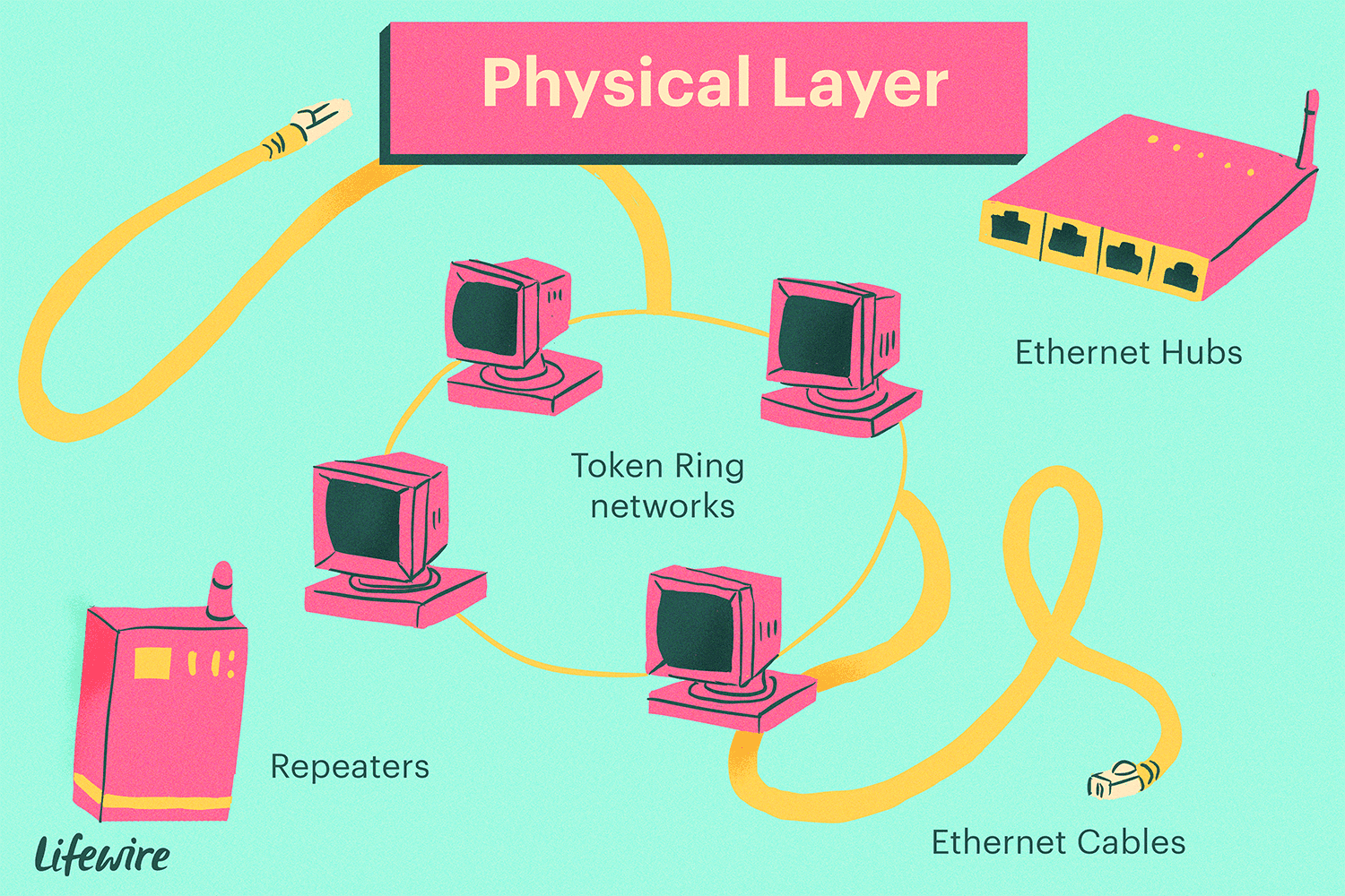 Illustration of Physical Layer, showing repeaters, ethernet cables and hubs, and token ring networks