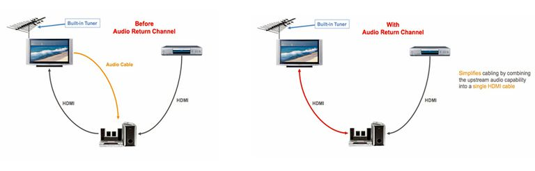 All About HDMI ARC (Audio Return Channel) and eARC on