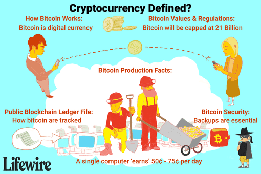 An illustration of how cryptocurrency works