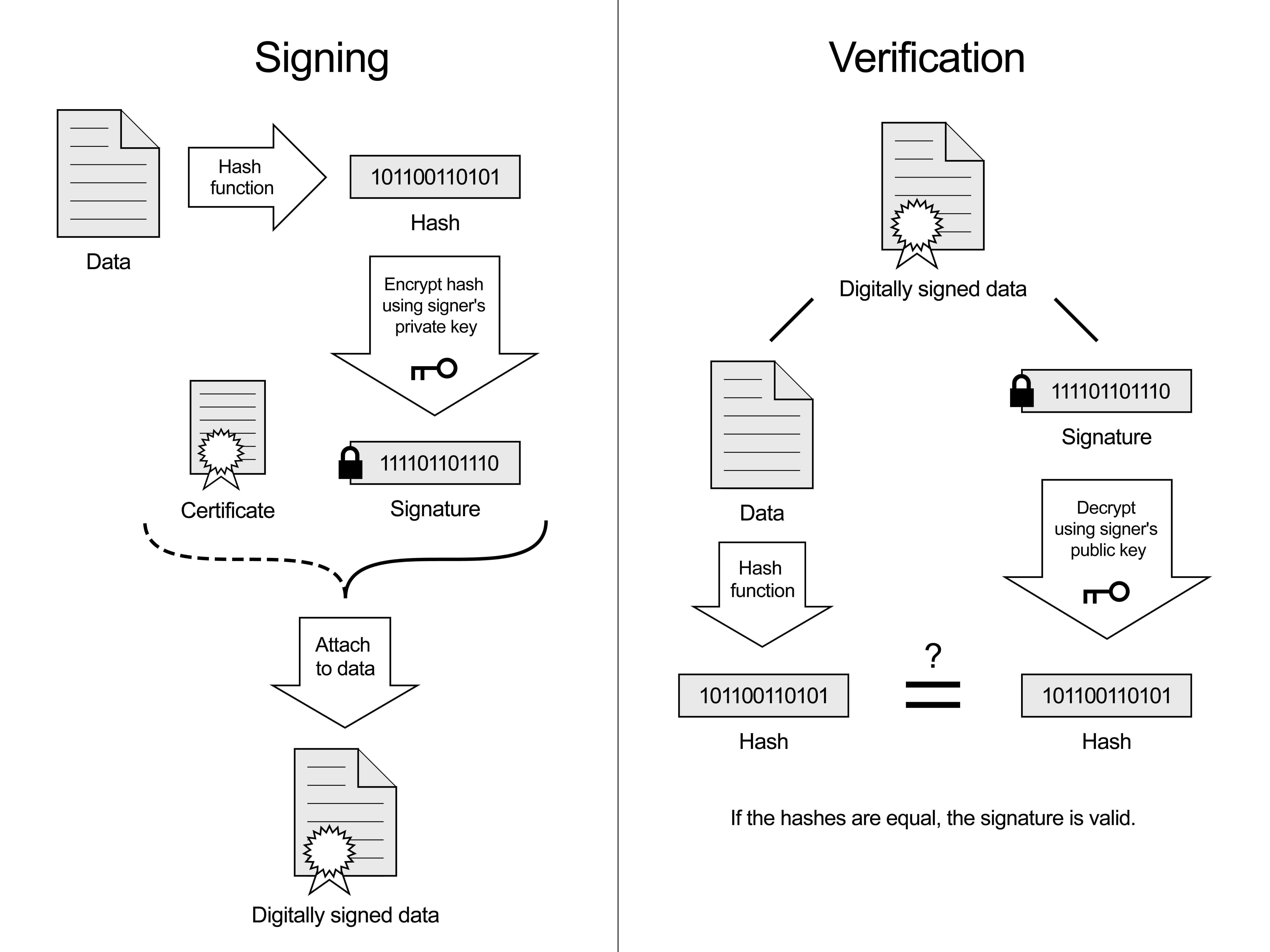 A diagram of a digital signature.
