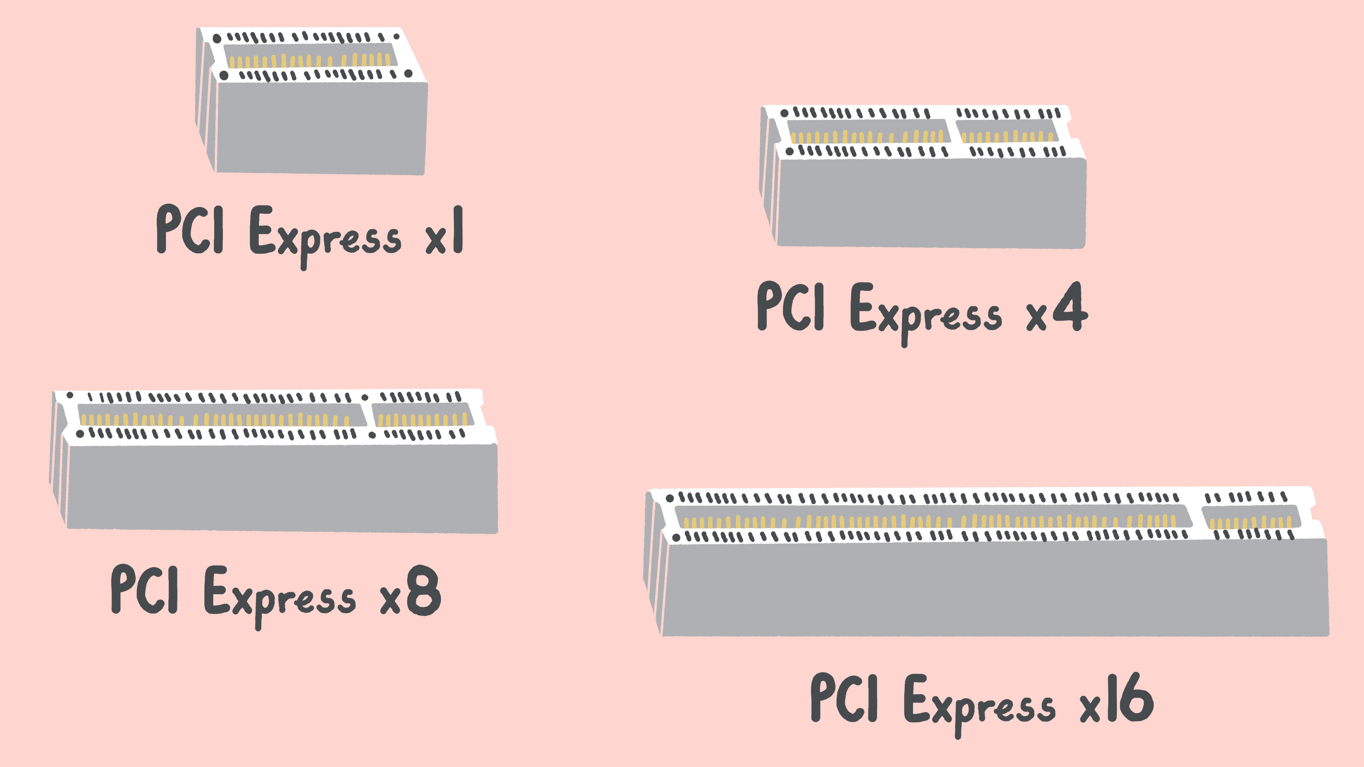 What Is Pci Express Definition Of Pcie Pci E