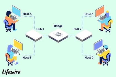 Wi-Fi Wireless Bridging Explained