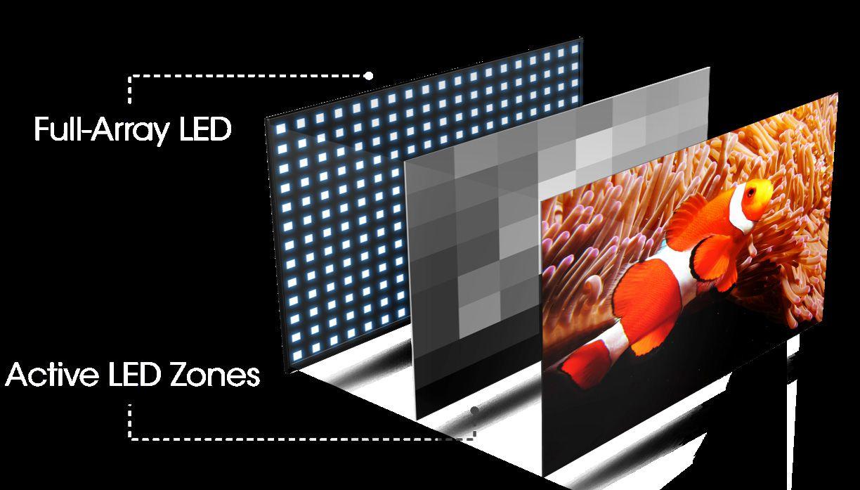 Vizio Full-Array Active LED Zone