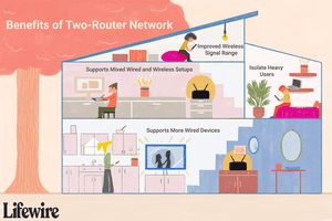 Family of four using two routers in a multi-story home.