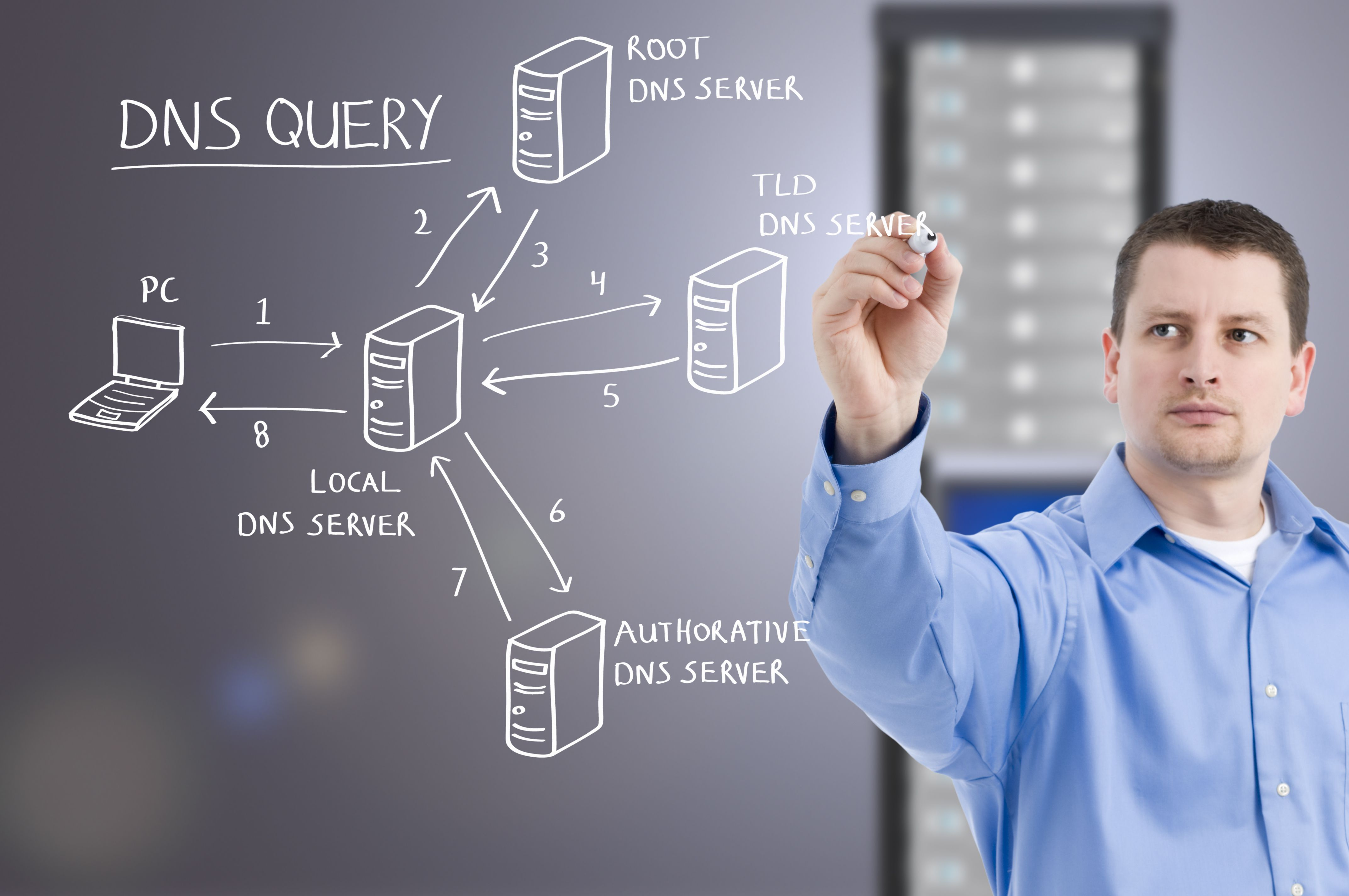 Domain Name System (DNS) Diagram