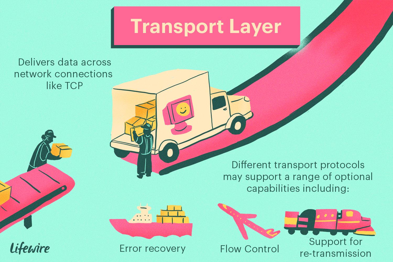 Transport Layer diagram
