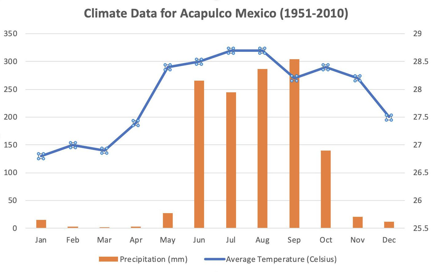 Excel graph with orange columns for precipitation and a blue line for temperature