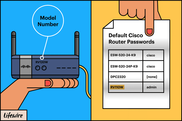 Cisco Default Password List (Updated September 2019)