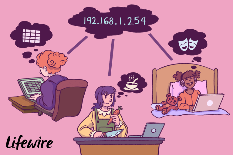 Illustration of three people using the IP 192.168.1.254