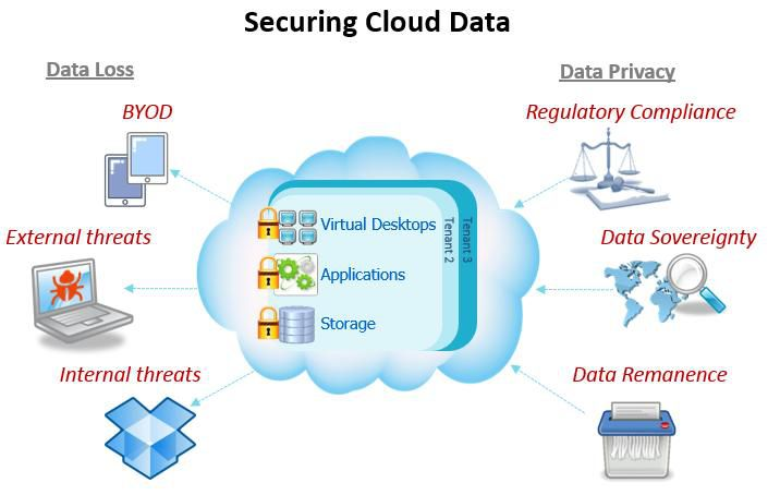 Cloud Security To Be One Of The Biggest Challenges For 2016