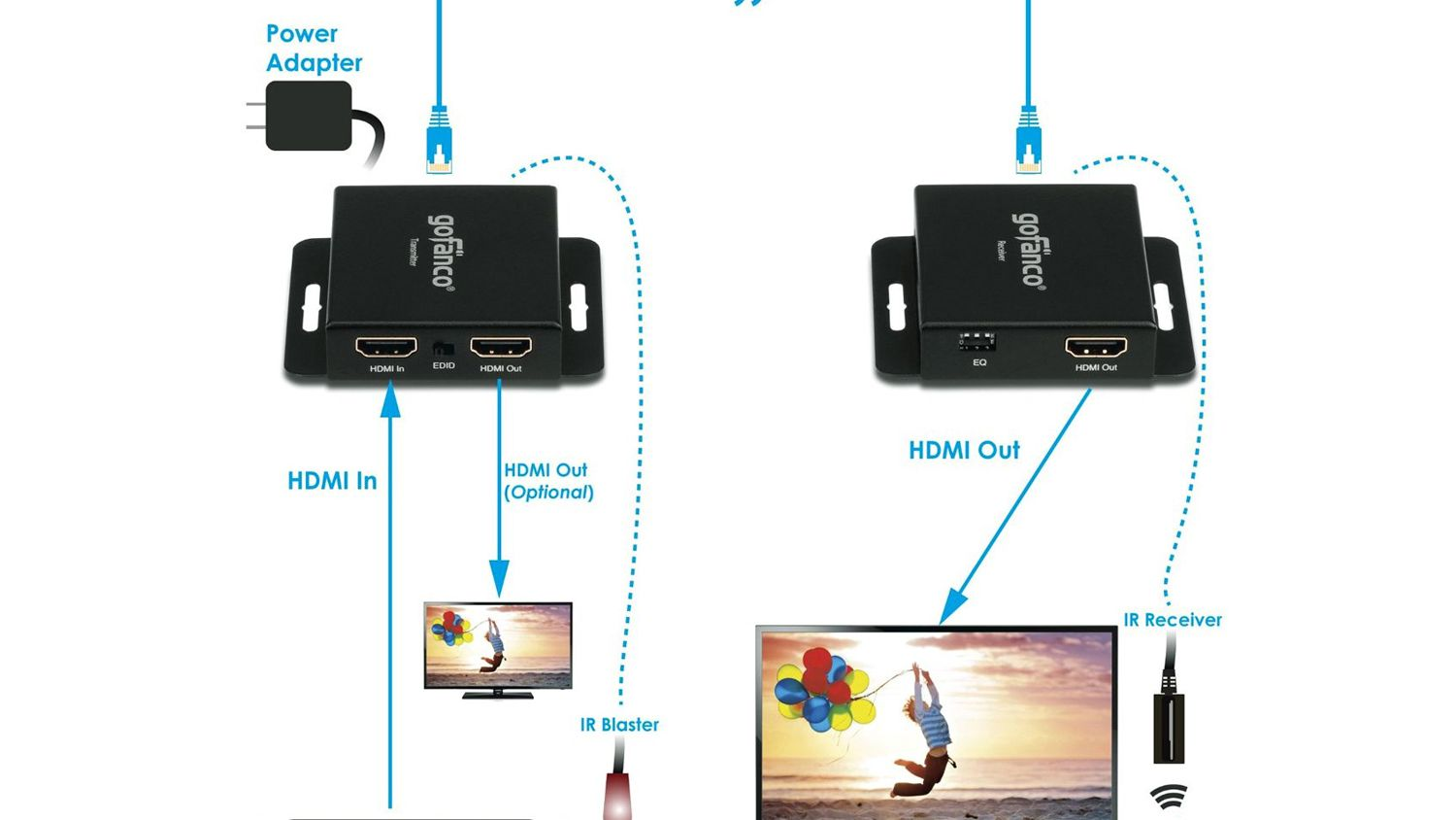 How To Connect HDMI Wired or Wirelessly For Long Distances