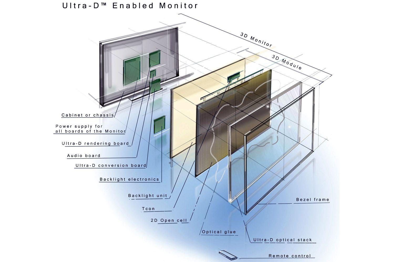 Inside a Glasses-Free 3D TV