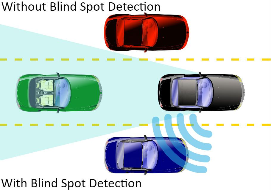 A diagram showing how blind spot detection works.