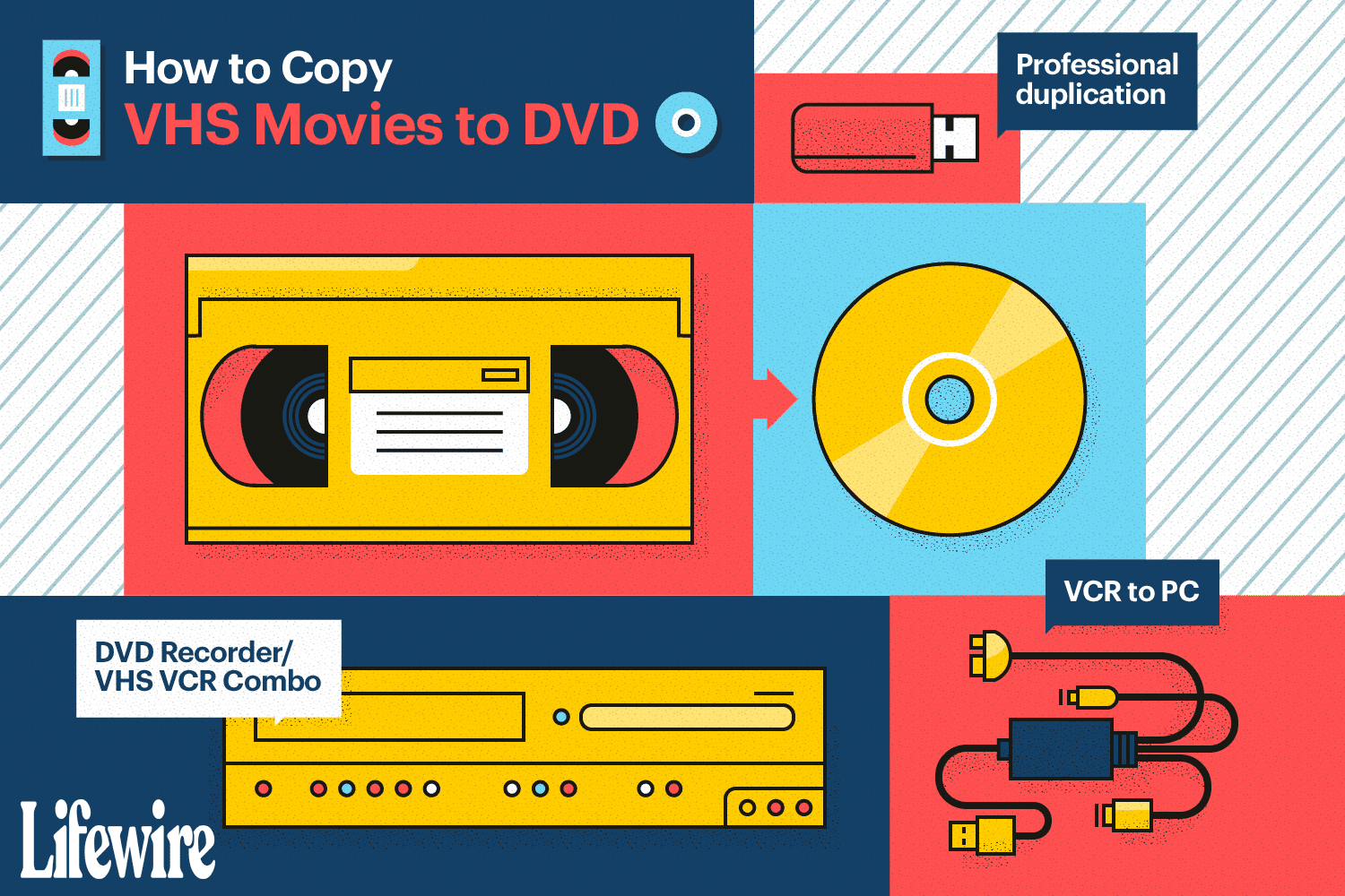An illustration of the ways to copy vhs movies to DVD.