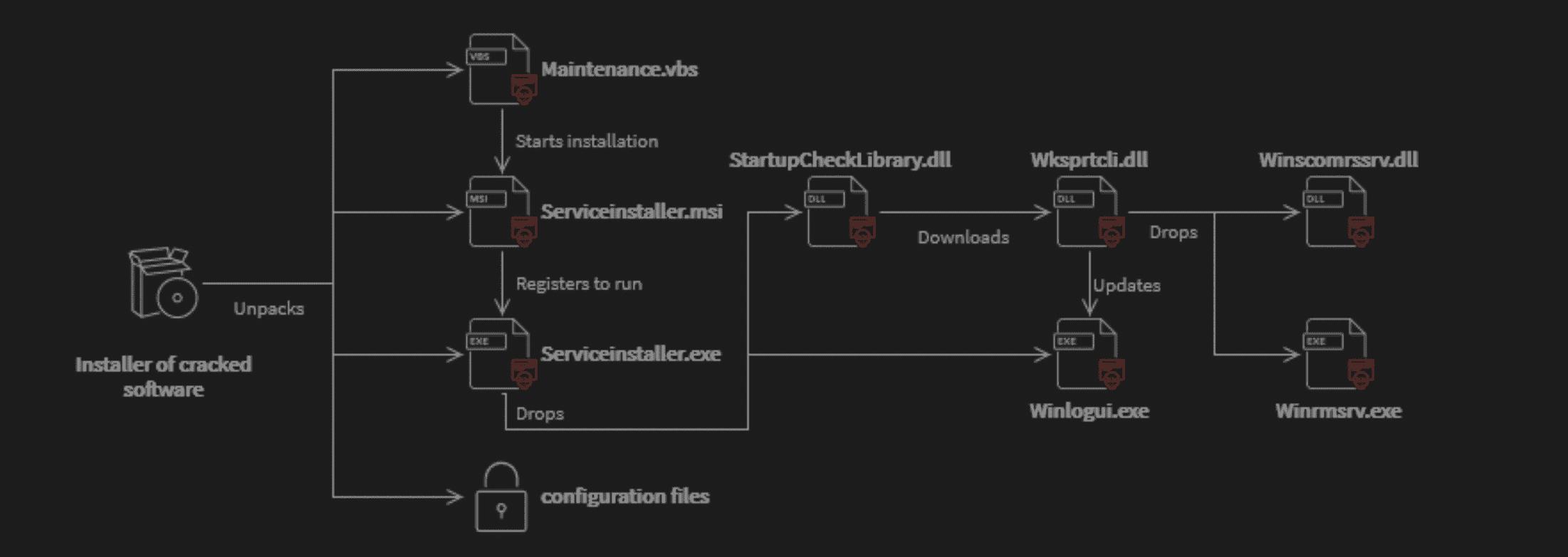 Diagram explaining how Crackonosh infects a PC