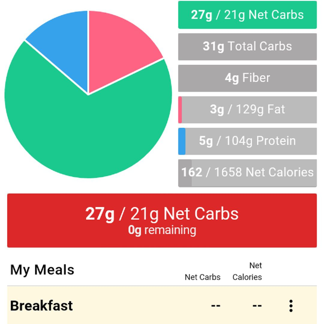 A screenshot of the Carb Manager app's daily breakdown of the number of carbs and other macros that have been consumed on a given day. Here, a colorful pie chart shows the amount carbs consumed relative to the other macros consumed.The app also notes that on this particular day the app user went over their daily limit of net carbs.