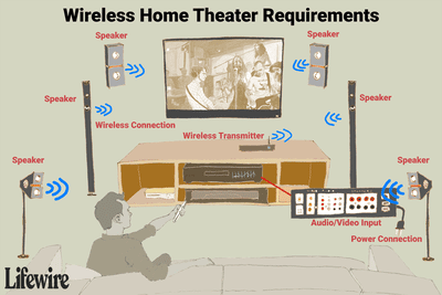 An illustration of the requirements for a wireless home theater system.