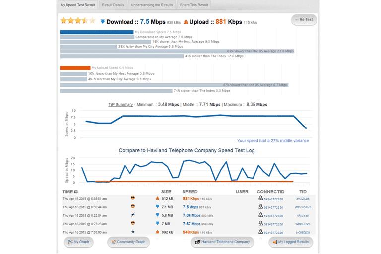 Screenshot of an Internet speed test at TestMy.net
