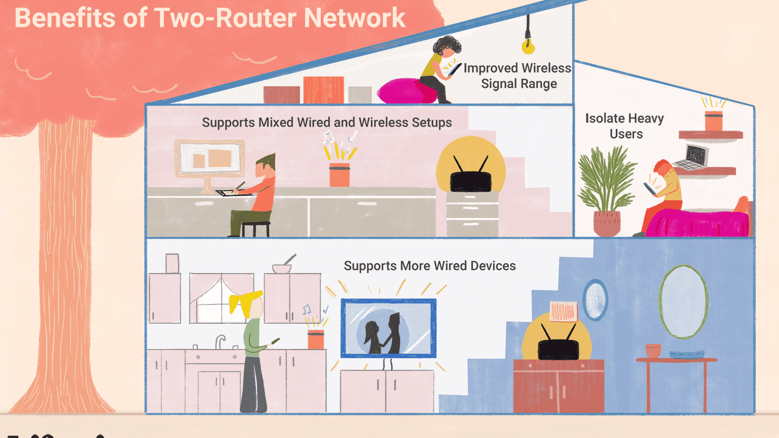 [DIAGRAM_4PO]  Can Two Routers Be Used on the Same Home Network? | Wired Network Diagram Router Dual |  | Lifewire