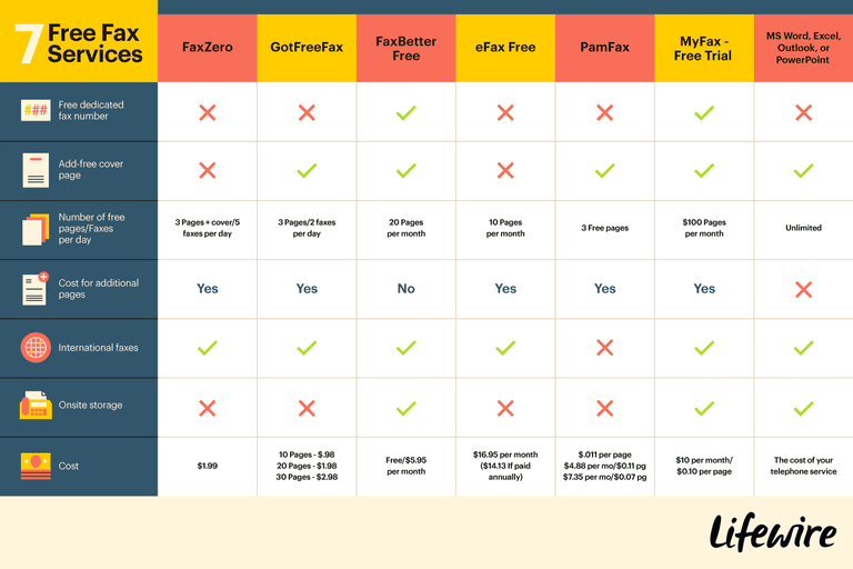 A comparison table of the 7 Free Fax services mentioned in the article.
