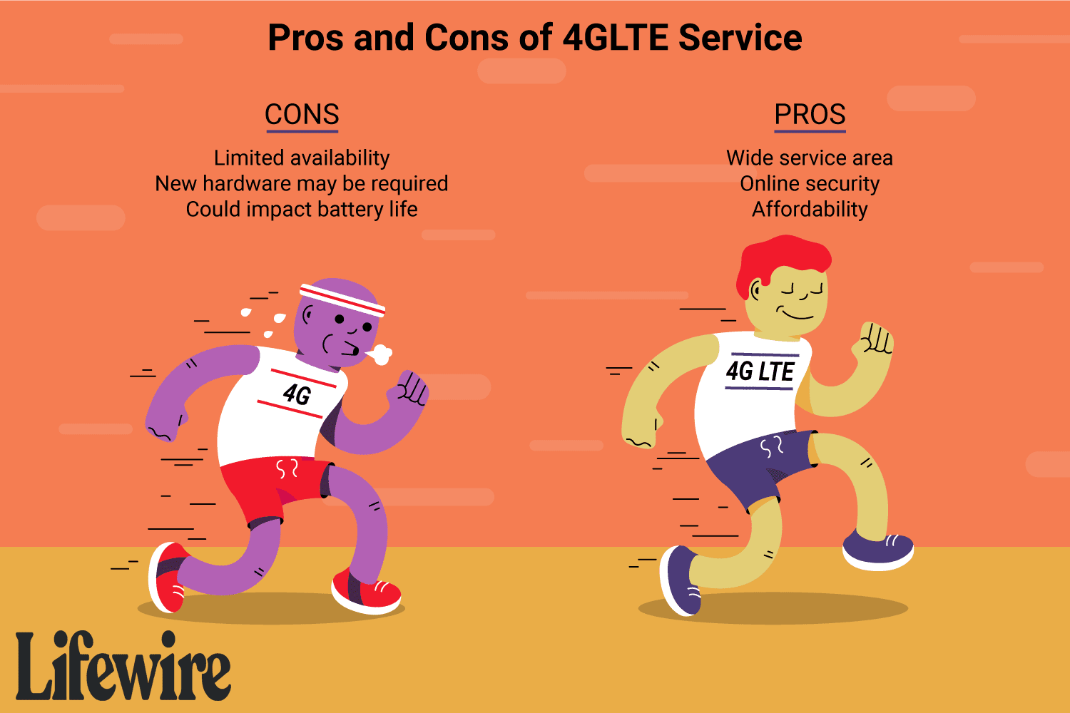 Illustration of the pros and cons of 4G LTE service