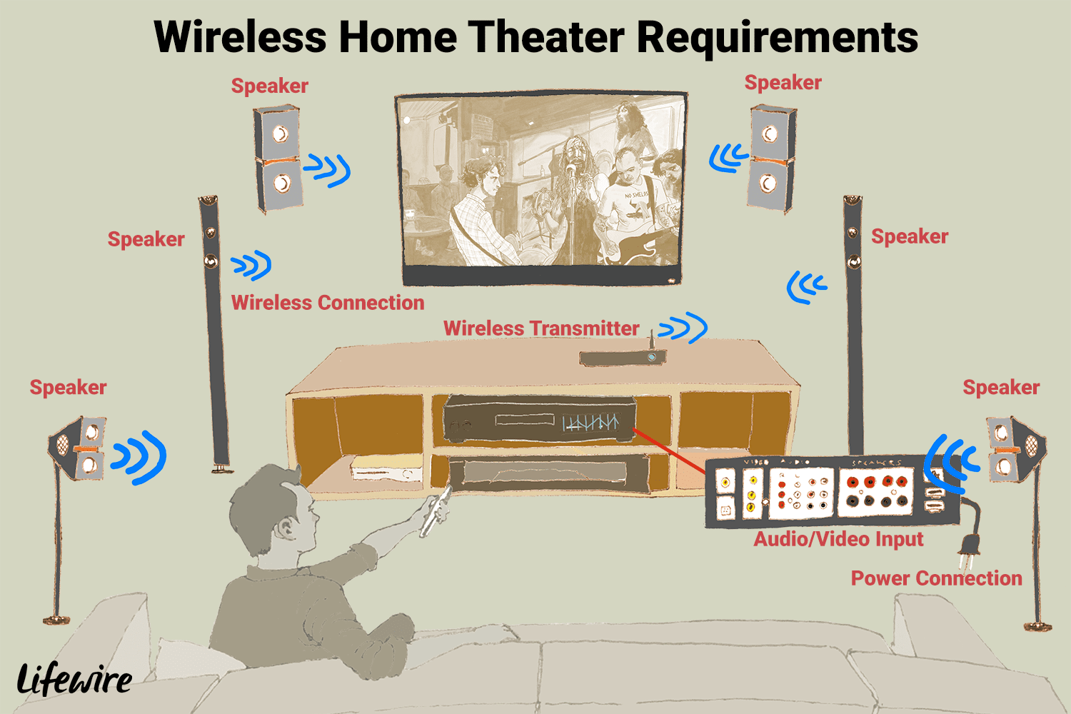 Home Theater Wiring Guide For 7 2 - Schematics Online on